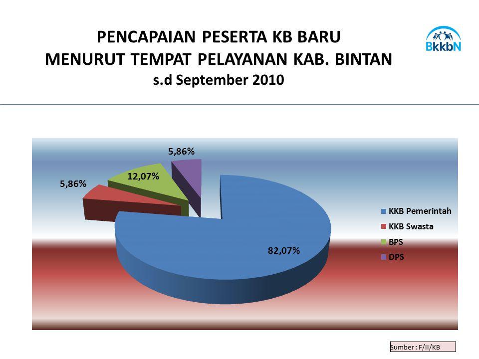 Sumber : F/II/KB PENCAPAIAN PESERTA KB BARU MENURUT TEMPAT PELAYANAN KAB. BINTAN s.d September 2010