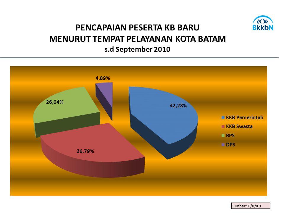 Sumber : F/II/KB PENCAPAIAN PESERTA KB BARU MENURUT TEMPAT PELAYANAN KOTA BATAM s.d September 2010