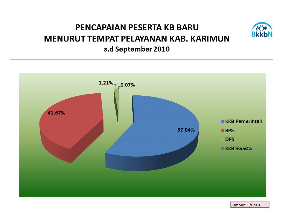 Sumber : F/II/KB PENCAPAIAN PESERTA KB BARU MENURUT TEMPAT PELAYANAN KAB. KARIMUN s.d September 2010