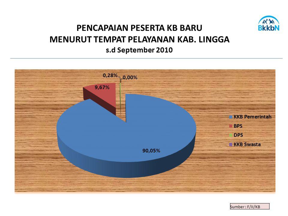 Sumber : F/II/KB PENCAPAIAN PESERTA KB BARU MENURUT TEMPAT PELAYANAN KAB. LINGGA s.d September 2010