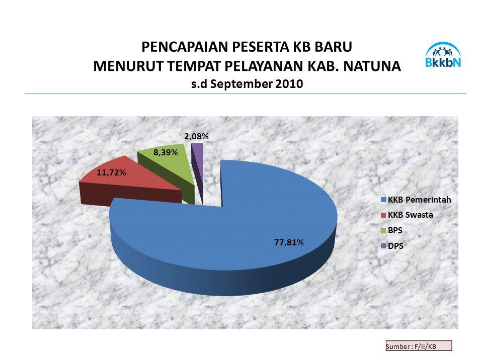 Sumber : F/II/KB PENCAPAIAN PESERTA KB BARU MENURUT TEMPAT PELAYANAN KAB. NATUNA s.d September 2010