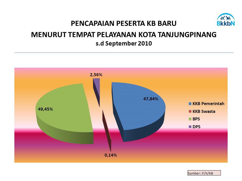 Sumber : F/II/KB PENCAPAIAN PESERTA KB BARU MENURUT TEMPAT PELAYANAN KOTA TANJUNGPINANG s.d September 2010