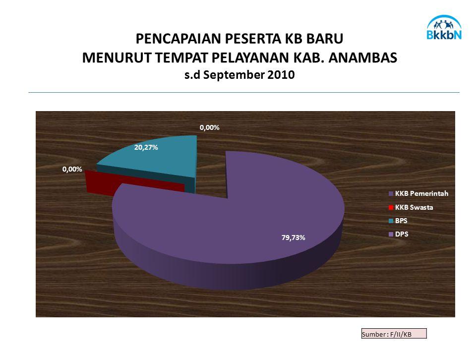 Sumber : F/II/KB PENCAPAIAN PESERTA KB BARU MENURUT TEMPAT PELAYANAN KAB. ANAMBAS s.d September 2010