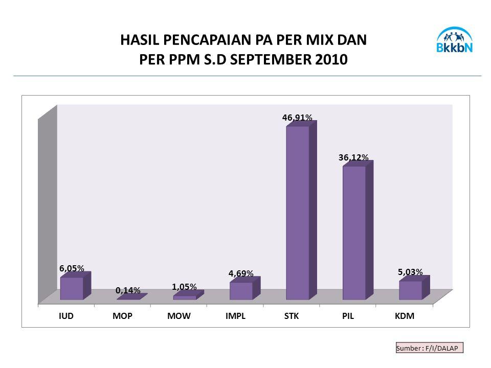 Sumber : F/I/DALAP HASIL PENCAPAIAN PA PER MIX DAN PER PPM S.D SEPTEMBER 2010