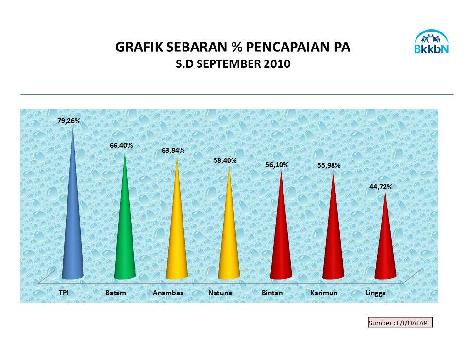 GRAFIK SEBARAN % PENCAPAIAN PA S.D SEPTEMBER 2010 Sumber : F/I/DALAP