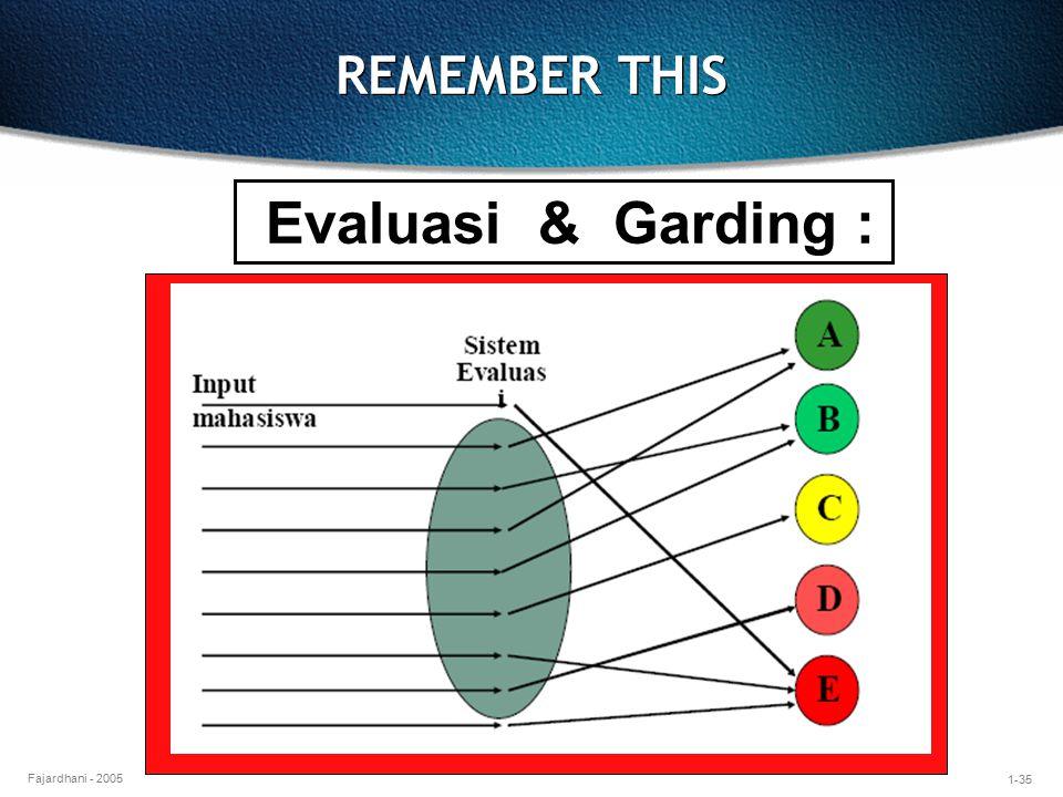 1-35 Fajardhani - 2005 REMEMBER THIS Evaluasi & Garding :