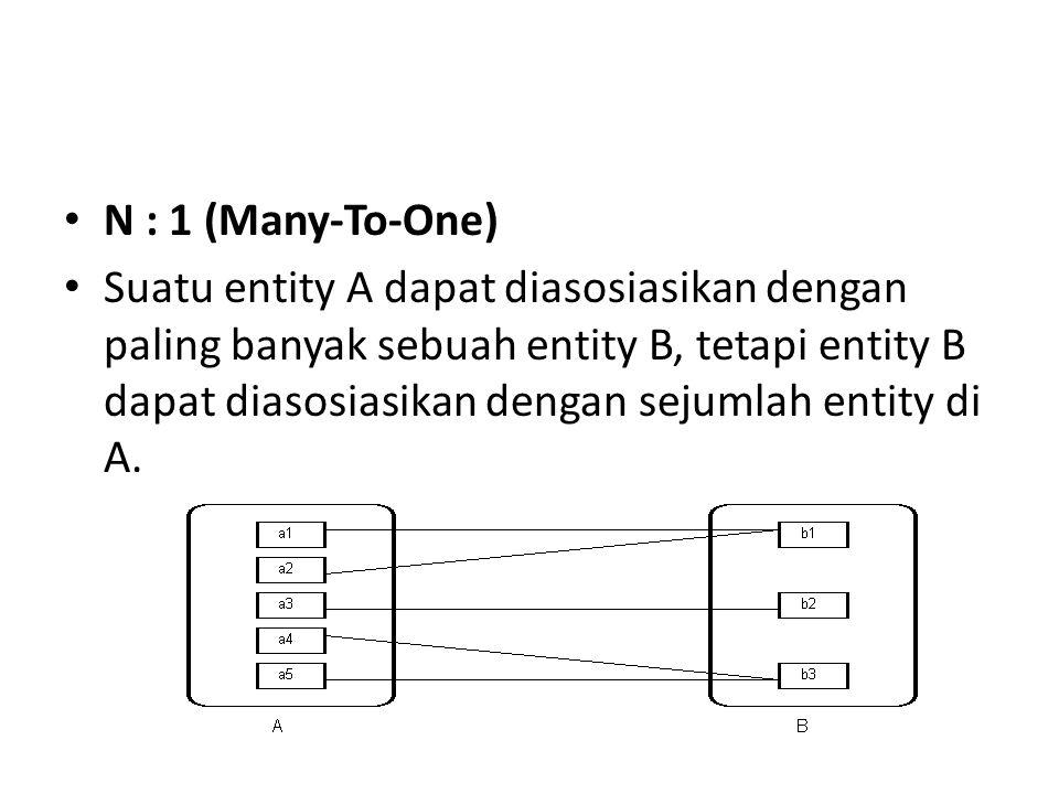 N : 1 (Many-To-One) Suatu entity A dapat diasosiasikan dengan paling banyak sebuah entity B, tetapi entity B dapat diasosiasikan dengan sejumlah entity di A.