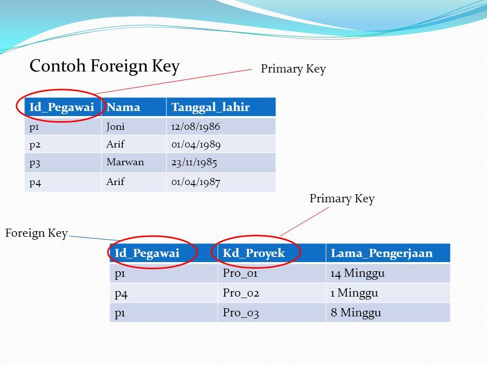Contoh Foreign Key Id_PegawaiNamaTanggal_lahir p1Joni12/08/1986 p2Arif01/04/1989 p3Marwan23/11/1985 p4Arif01/04/1987 Id_PegawaiKd_ProyekLama_Pengerjaa