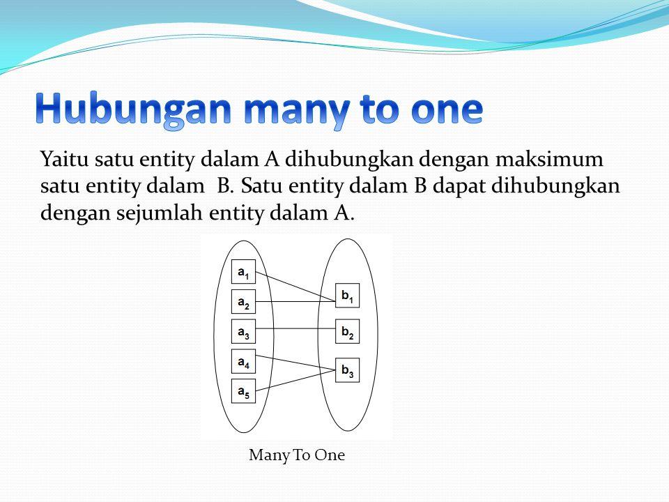 Yaitu satu entity dalam A dihubungkan dengan maksimum satu entity dalam B. Satu entity dalam B dapat dihubungkan dengan sejumlah entity dalam A. Many