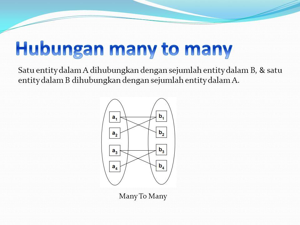 Satu entity dalam A dihubungkan dengan sejumlah entity dalam B, & satu entity dalam B dihubungkan dengan sejumlah entity dalam A. Many To Many