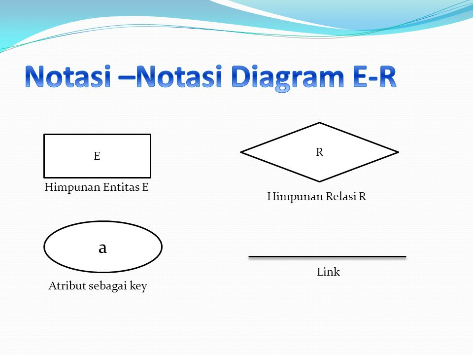 E a R Himpunan Entitas E Atribut sebagai key Himpunan Relasi R Link