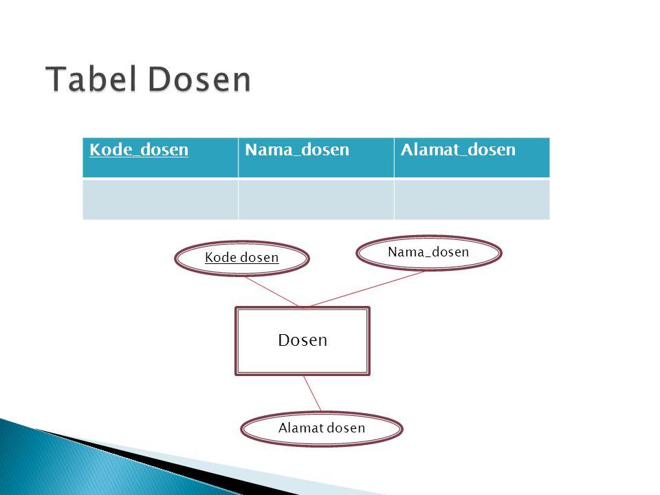 Dosen Kode dosen Alamat dosen Nama_dosen Kode_dosenNama_dosenAlamat_dosen