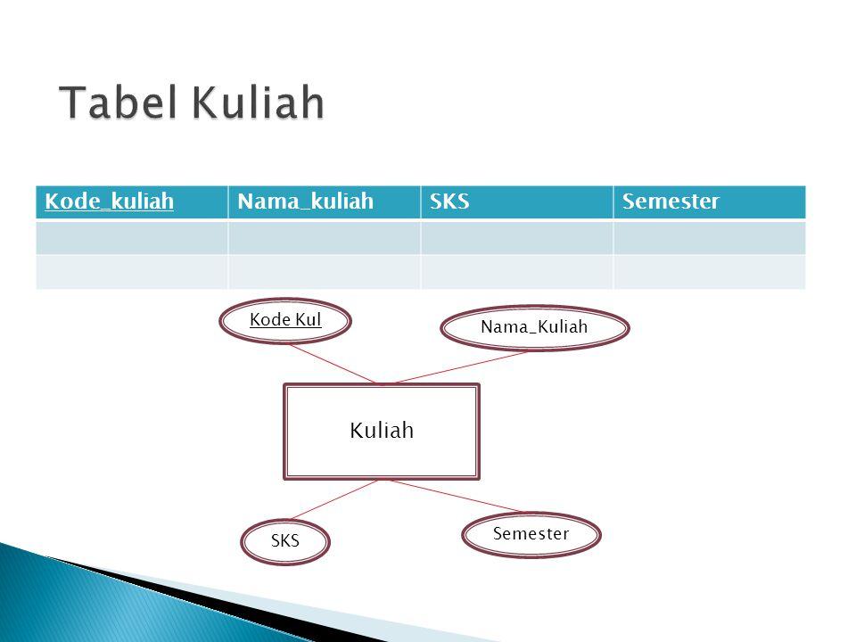 Kuliah Kode Kul Semester SKS Nama_Kuliah Kode_kuliahNama_kuliahSKSSemester