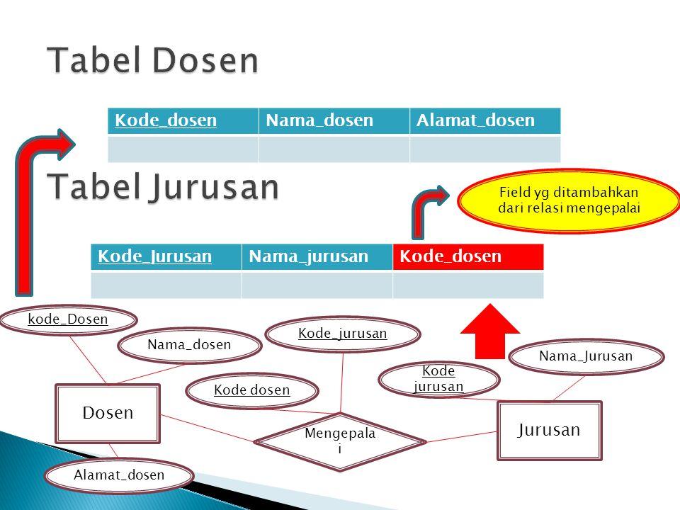 Dosen Mengepala i Jurusan kode_Dosen Kode_jurusan Kode jurusan Kode dosen Alamat_dosen Nama_dosen Field yg ditambahkan dari relasi mengepalai Kode_dos