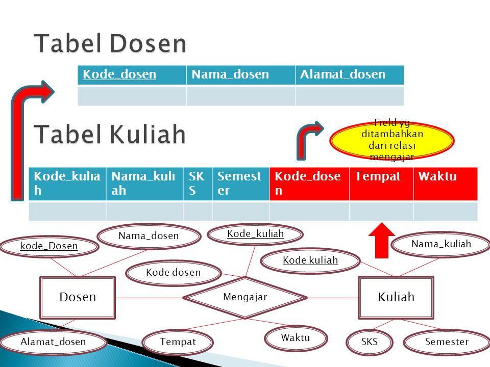Dosen Mengajar Kuliah kode_Dosen Kode_kuliah Kode kuliah Kode dosen Alamat_dosen Nama_dosen Field yg ditambahkan dari relasi mengajar Kode_dosenNama_d