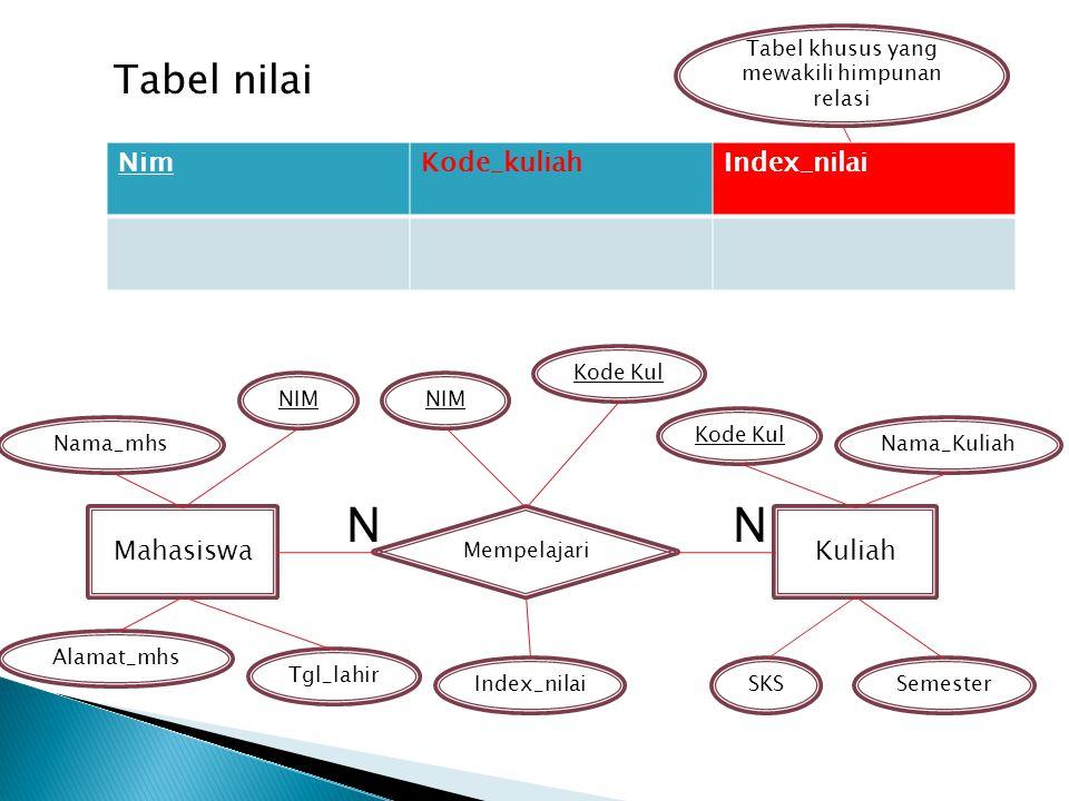 Tabel nilai Mahasiswa Mempelajari Kuliah NIM Kode Kul Alamat_mhs Tgl_lahir Index_nilaiSemesterSKS Nama_mhs Tabel khusus yang mewakili himpunan relasi