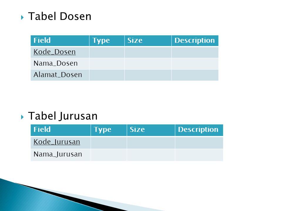  Tabel Dosen  Tabel Jurusan FieldTypeSizeDescription Kode_Dosen Nama_Dosen Alamat_Dosen FieldTypeSizeDescription Kode_Jurusan Nama_Jurusan