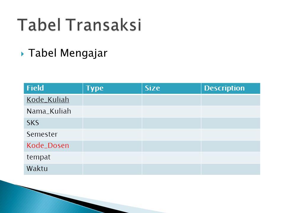  Tabel Mengajar FieldTypeSizeDescription Kode_Kuliah Nama_Kuliah SKS Semester Kode_Dosen tempat Waktu
