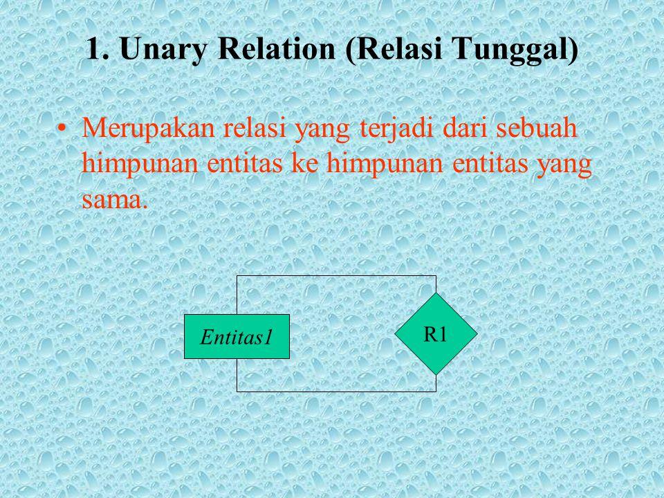 1. Unary Relation (Relasi Tunggal) Merupakan relasi yang terjadi dari sebuah himpunan entitas ke himpunan entitas yang sama. Entitas1 R1