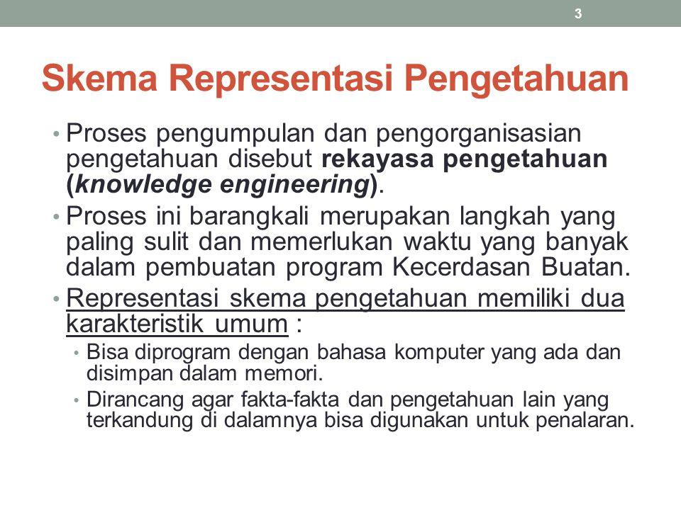 Skema Representasi Pengetahuan Skema representasi pengetahuan secara umum dikategorikan sebagai deklaratif atau prosedural Skema deklaratif digunakan untuk menggambarkan fakta- fakta pernyataan (assertion).