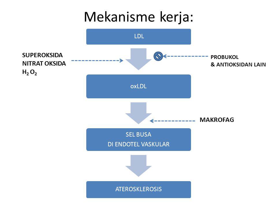 Mekanisme kerja: LDL oxLDL SEL BUSA DI ENDOTEL VASKULAR ATEROSKLEROSIS PROBUKOL & ANTIOKSIDAN LAIN SUPEROKSIDA NITRAT OKSIDA H 2 O 2 MAKROFAG