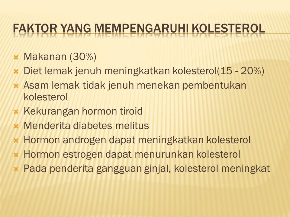  Makanan (30%)  Diet lemak jenuh meningkatkan kolesterol(15 - 20%)  Asam lemak tidak jenuh menekan pembentukan kolesterol  Kekurangan hormon tiroi