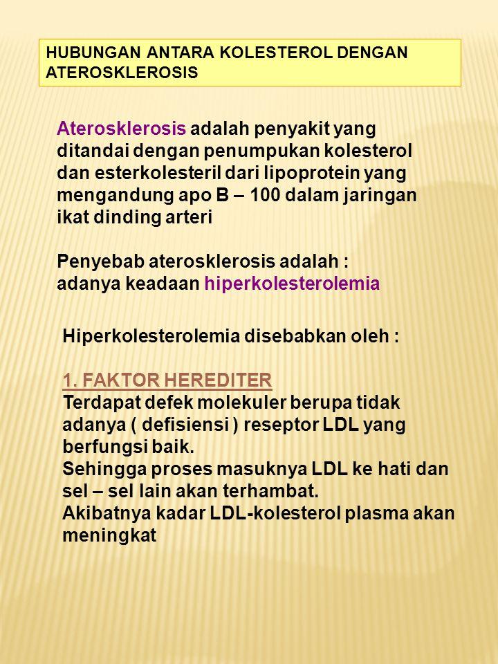 HUBUNGAN ANTARA KOLESTEROL DENGAN ATEROSKLEROSIS Aterosklerosis adalah penyakit yang ditandai dengan penumpukan kolesterol dan esterkolesteril dari li