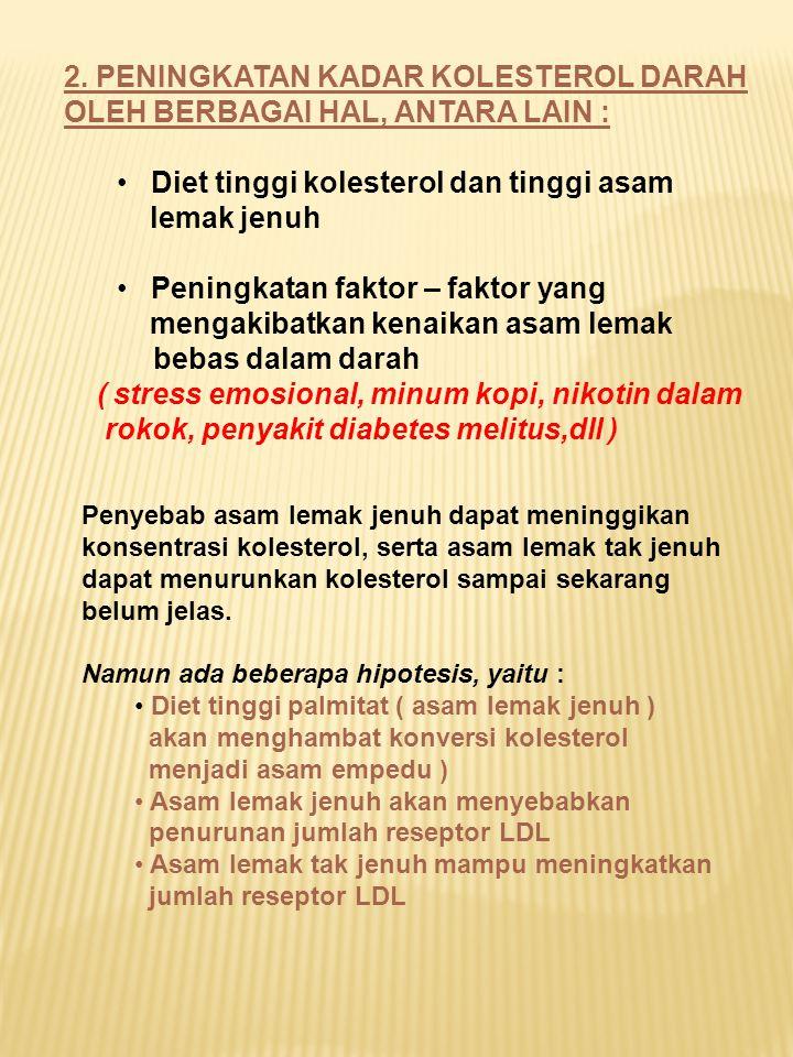 2. PENINGKATAN KADAR KOLESTEROL DARAH OLEH BERBAGAI HAL, ANTARA LAIN : Diet tinggi kolesterol dan tinggi asam lemak jenuh Peningkatan faktor – faktor