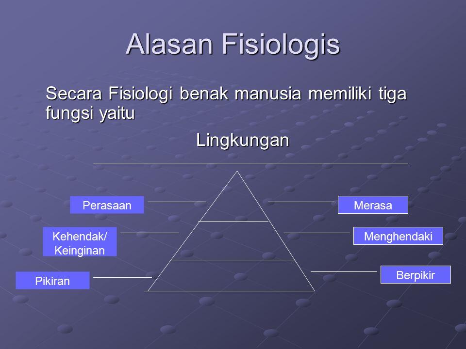 Alasan Fisiologis Secara Fisiologi benak manusia memiliki tiga fungsi yaitu Lingkungan Perasaan Kehendak/ Keinginan Pikiran Merasa Menghendaki Berpikir