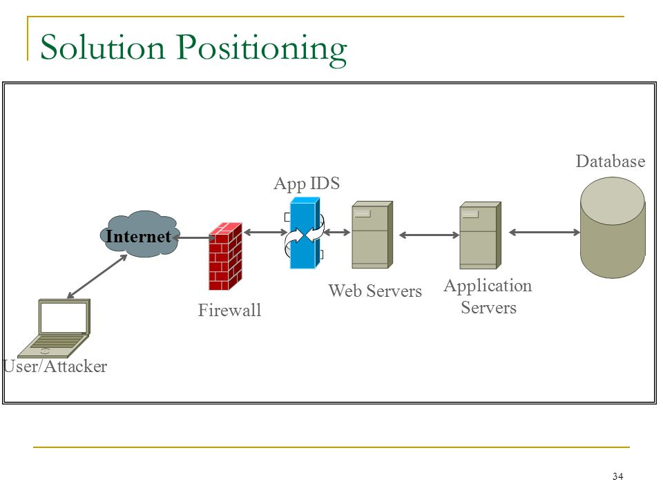 Solution Positioning Firewall Internet User/Attacker Web Servers Application Servers Database App IDS 34