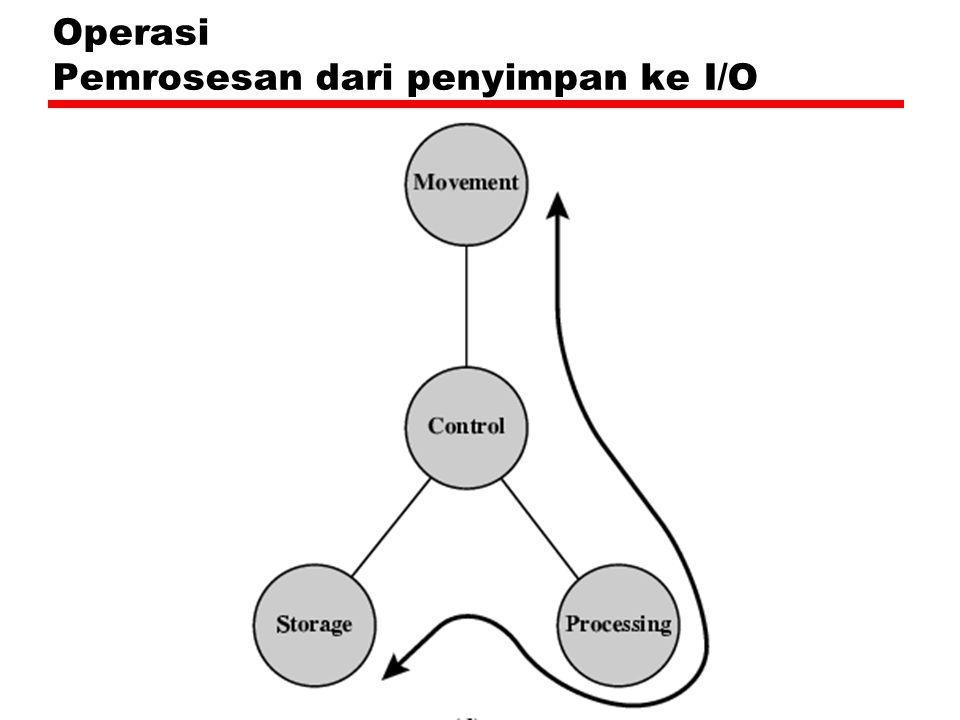 Operasi Pemrosesan dari penyimpan ke I/O