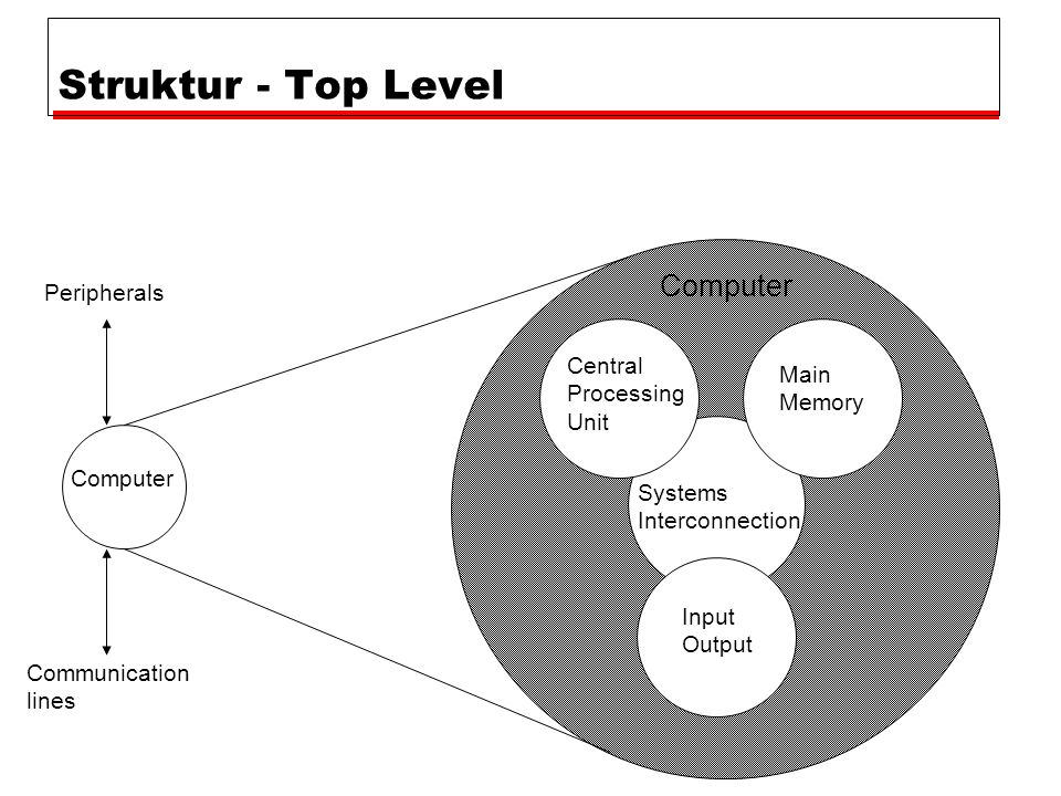 Struktur - Top Level Computer Main Memory Input Output Systems Interconnection Peripherals Communication lines Central Processing Unit Computer