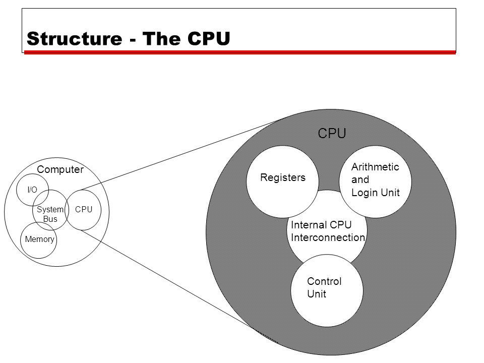 Structure - The CPU Computer Arithmetic and Login Unit Control Unit Internal CPU Interconnection Registers CPU I/O Memory System Bus CPU