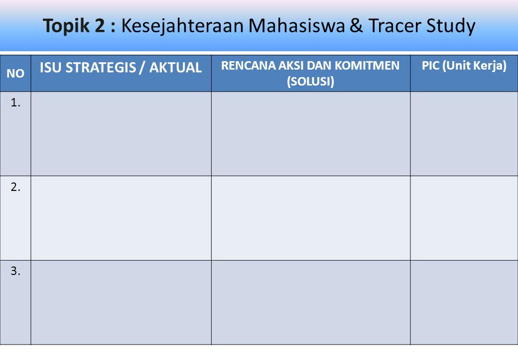 Topik 2 : Kesejahteraan Mahasiswa & Tracer Study NO ISU STRATEGIS / AKTUAL RENCANA AKSI DAN KOMITMEN (SOLUSI) PIC (Unit Kerja) 1.