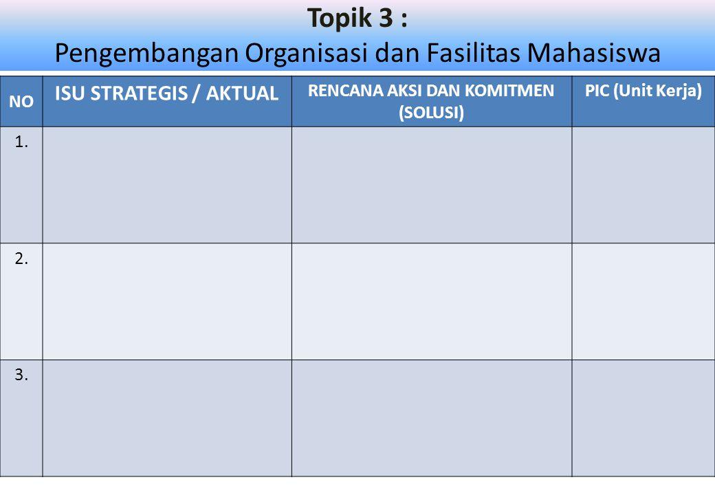 Topik 3 : Pengembangan Organisasi dan Fasilitas Mahasiswa NO ISU STRATEGIS / AKTUAL RENCANA AKSI DAN KOMITMEN (SOLUSI) PIC (Unit Kerja) 1.
