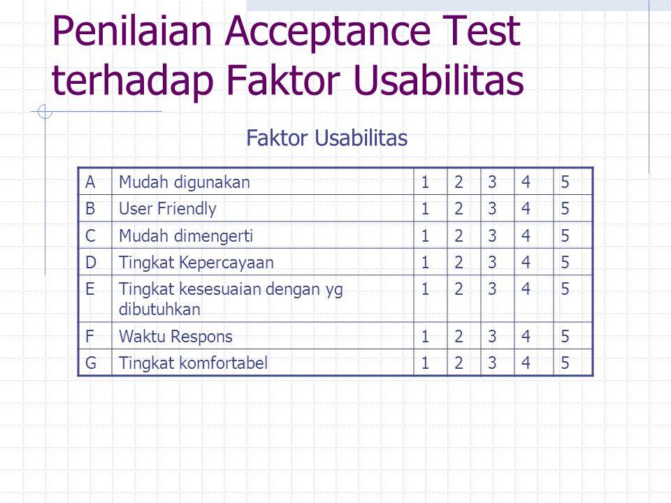 Penilaian Acceptance Test terhadap Faktor Usabilitas Faktor Usabilitas AMudah digunakan12345 BUser Friendly12345 CMudah dimengerti12345 DTingkat Keper