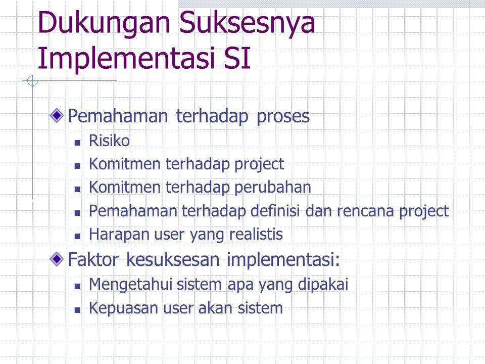 Dukungan Suksesnya Implementasi SI Pemahaman terhadap proses Risiko Komitmen terhadap project Komitmen terhadap perubahan Pemahaman terhadap definisi
