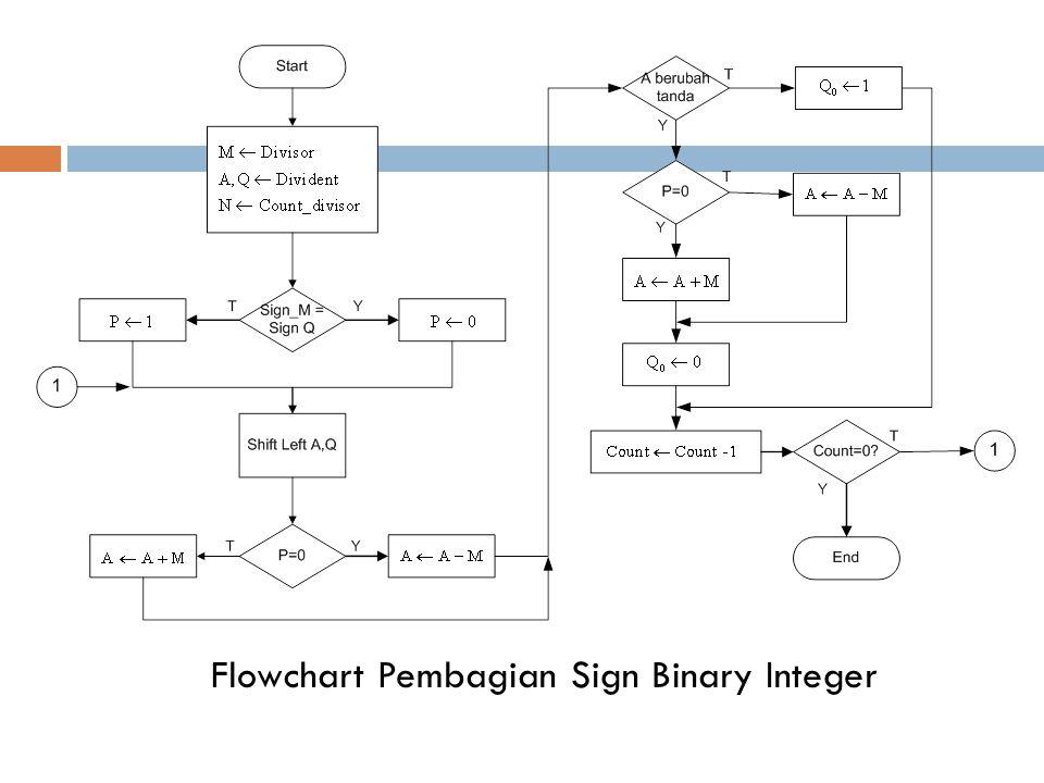 5 Keterangan : Divisor disimpan dalam register M, dan divident dalam register Q.