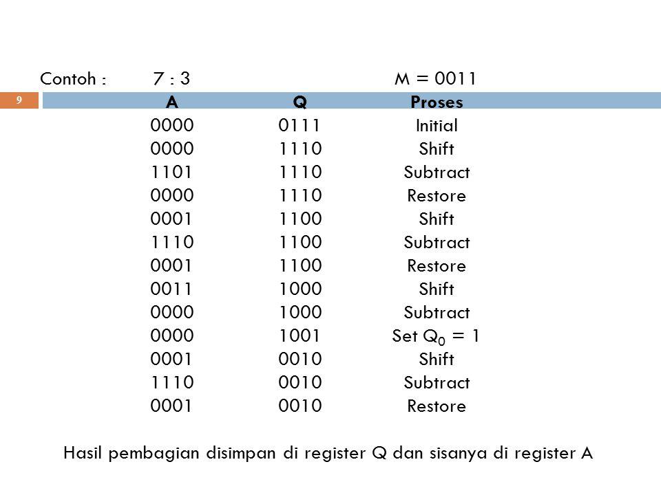10 Contoh : 7 : (-3)M = 1101 AQProses 00000111Initial 00001110Shift 11011110Add 00001110Restore 00011100Shift 11101100Add 00011100Restore 00111000Shift 00001000Add 00001001Set Q 0 = 1 00010010Shift 11100010Add 00010010Restore Karena tanda Q dan M awalnya tidak sama maka hasil bagi adalah 2's compl dari Q, dan sisanya di A