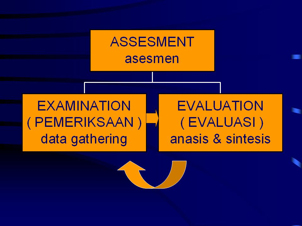 Assessment includes both the examination of individuals or groups with actual or potential impairments, functional limitations, disabilities, or other