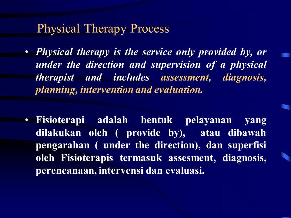 Sistem Asuhan Fisioterapi input prosesoutput Pasien PT is Peralatan Metode Kode etik SOP dll Assesment Diagnosis Planning Intervensi Evaluasi Pasien s