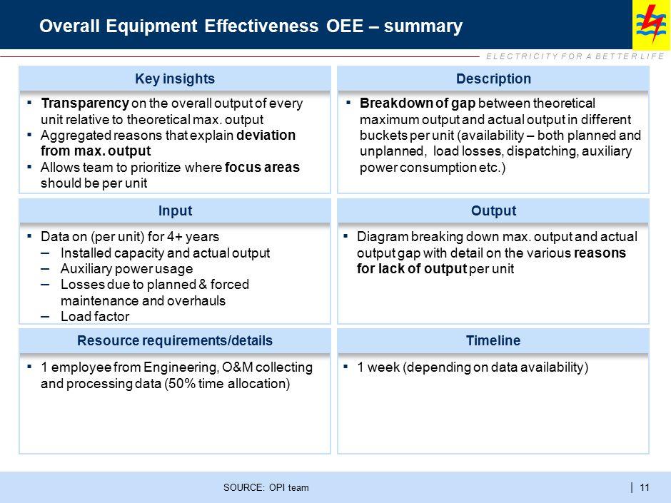 E L E C T R I C I T Y F O R A B E T T E R L I F E | 11 Overall Equipment Effectiveness OEE – summary SOURCE: OPI team InputOutput Resource requirement