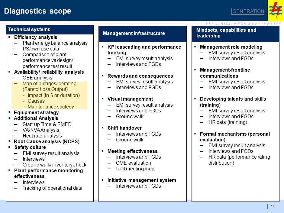 E L E C T R I C I T Y F O R A B E T T E R L I F E | 14 Diagnostics scope GENERATION Technical systems Management infrastructure Mindsets, capabilities