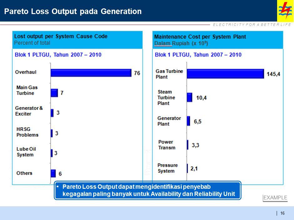 E L E C T R I C I T Y F O R A B E T T E R L I F E | Pareto Loss Output pada Generation 16 EXAMPLE ▪ Pareto Loss Output dapat mengidentifikasi penyebab