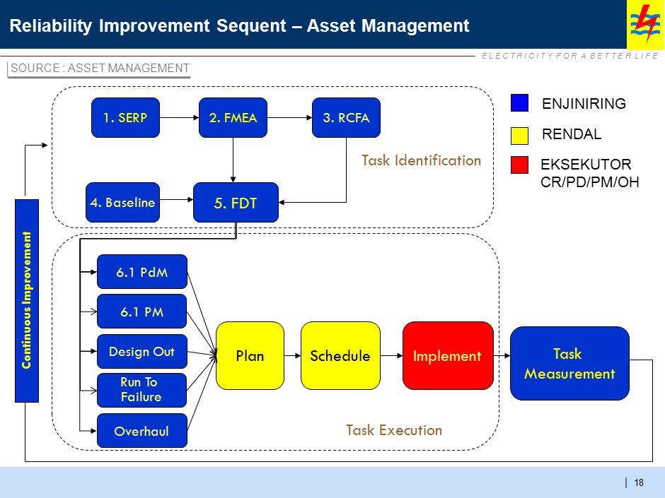 E L E C T R I C I T Y F O R A B E T T E R L I F E | Reliability Improvement Sequent – Asset Management 18 2. FMEA1. SERP3. RCFA PlanScheduleImplement