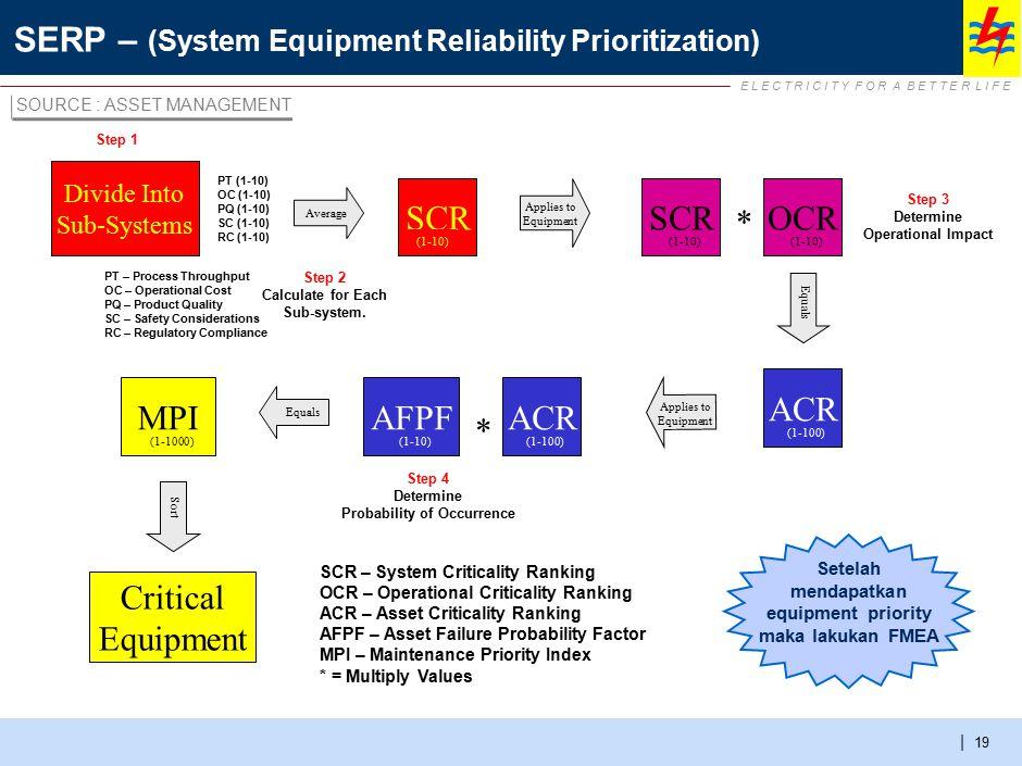 E L E C T R I C I T Y F O R A B E T T E R L I F E | SERP – (System Equipment Reliability Prioritization) 19 SCR (1-10) Applies to Equipment ACR (1-100