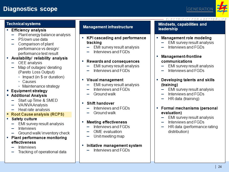 E L E C T R I C I T Y F O R A B E T T E R L I F E | 24 Diagnostics scope GENERATION Technical systems Management infrastructure Mindsets, capabilities