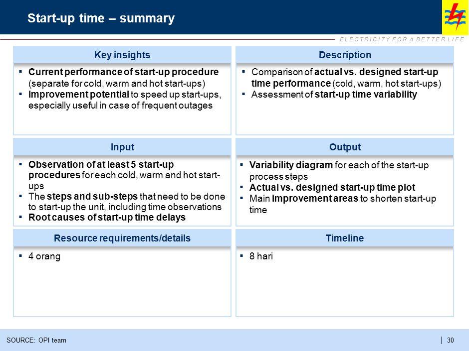 E L E C T R I C I T Y F O R A B E T T E R L I F E | 30 Start-up time – summary SOURCE: OPI team InputOutput Resource requirements/detailsTimeline Desc