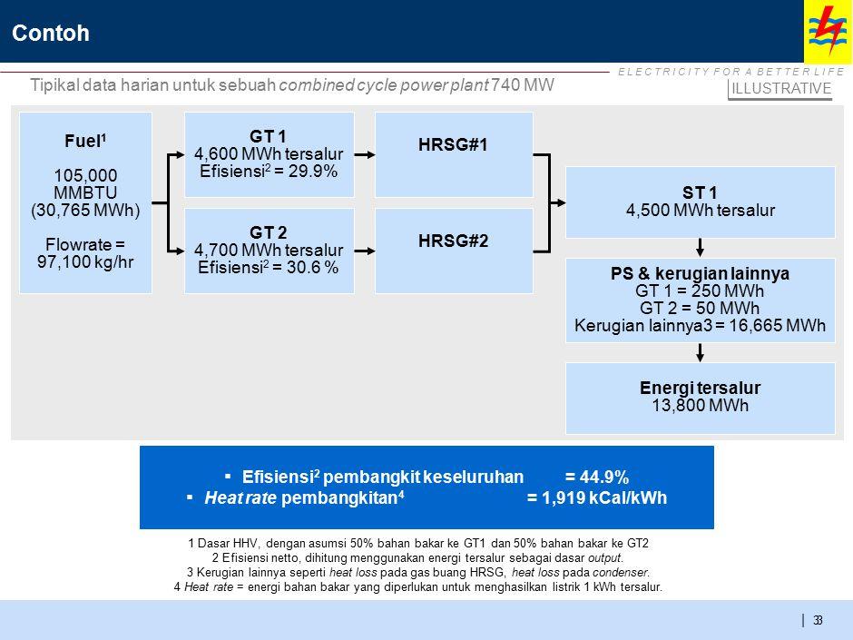 E L E C T R I C I T Y F O R A B E T T E R L I F E | 33 Contoh 1 Dasar HHV, dengan asumsi 50% bahan bakar ke GT1 dan 50% bahan bakar ke GT2 2 Efisiensi