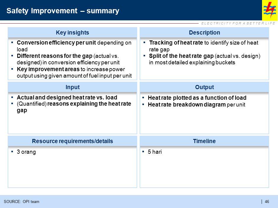 E L E C T R I C I T Y F O R A B E T T E R L I F E | 46 Safety Improvement – summary SOURCE: OPI team InputOutput Resource requirements/detailsTimeline